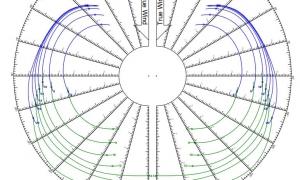 Polardiagram